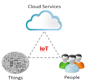 Internet of Things definition, application and market.