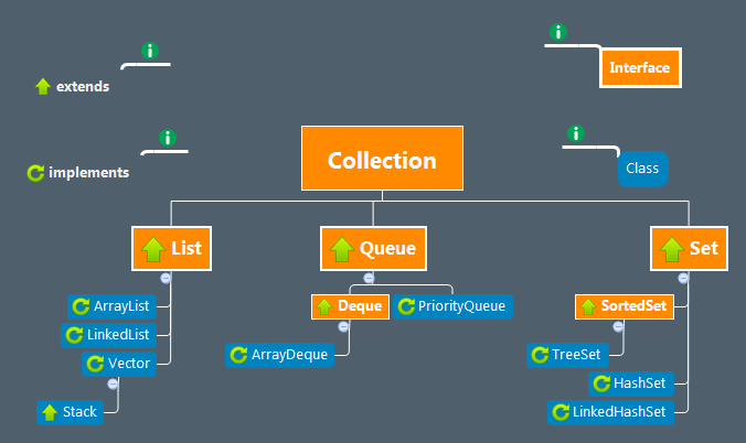 Java Collections Framework Hierarchy.