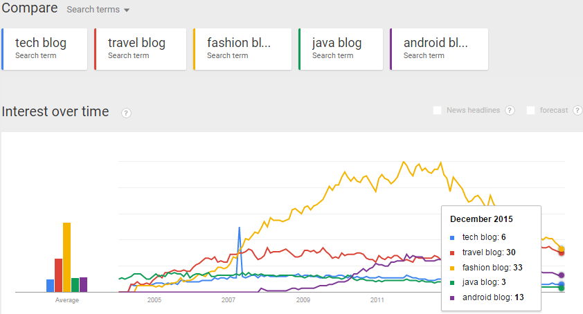 Use Google trends for niche selection.