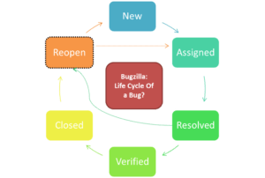 Bugzilla Software Bug Life Cycle