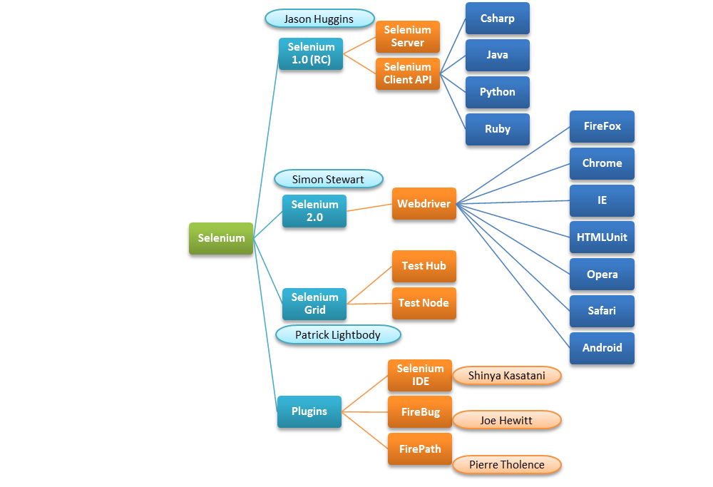 Selenium Components for Test Automation