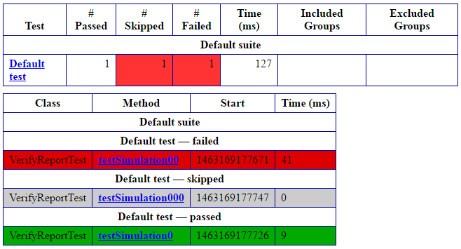 Generate Reports (emailable-report.html) in TestNG