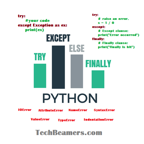 Python Exception Handling: A Quick Tutorial for Learning