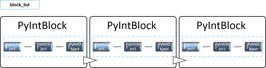 Python-Integer-PyIntBlock-Integer-Object-Pool.png