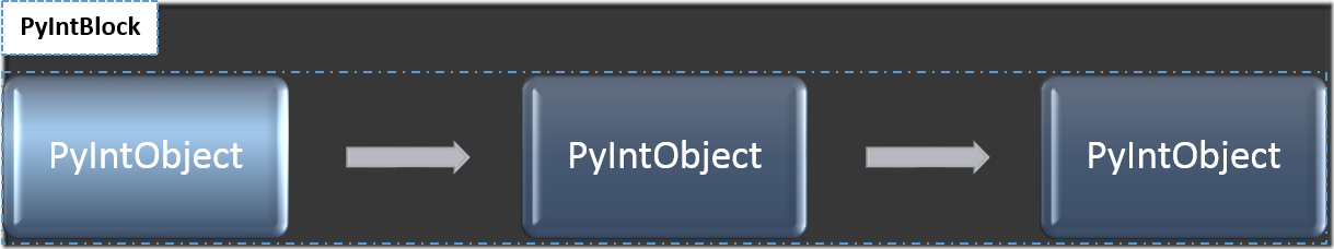 Python Integer-PyIntObject List