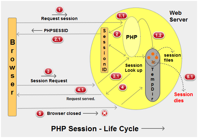 php interview questions - lifecycle of php session