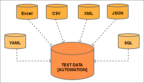 Selenium questions - types of test data supported.