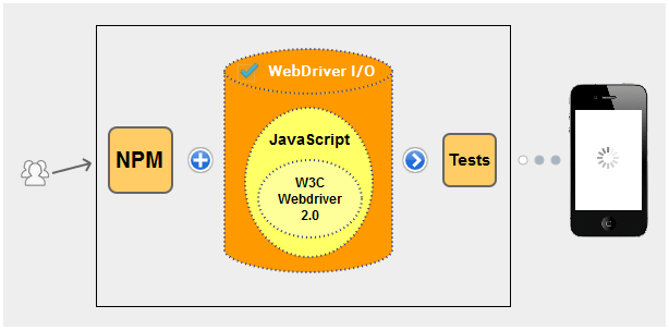 Selenium questions - what is webdriverio?