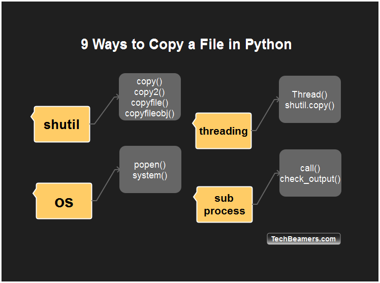 How to Do Python Copy File - 9 Ways for Beginners