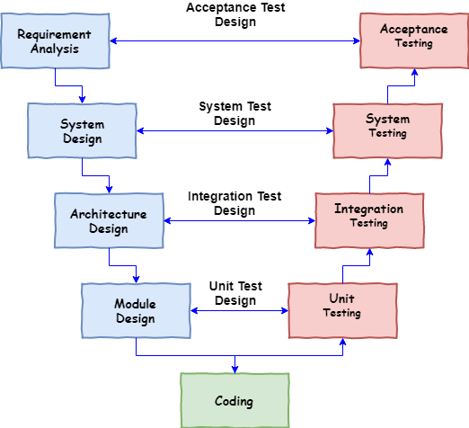 SDLC V Model - A Step by Step Guide for Software Testers